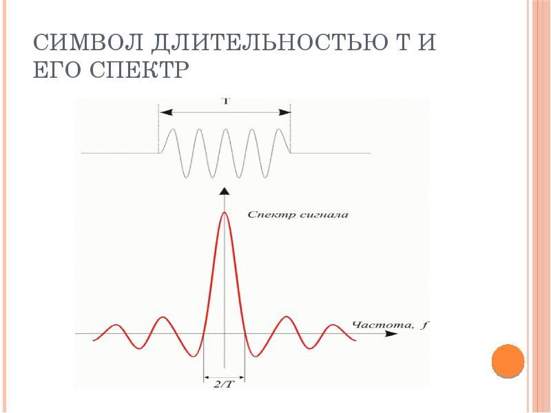 Символ длительностью T и его спектр