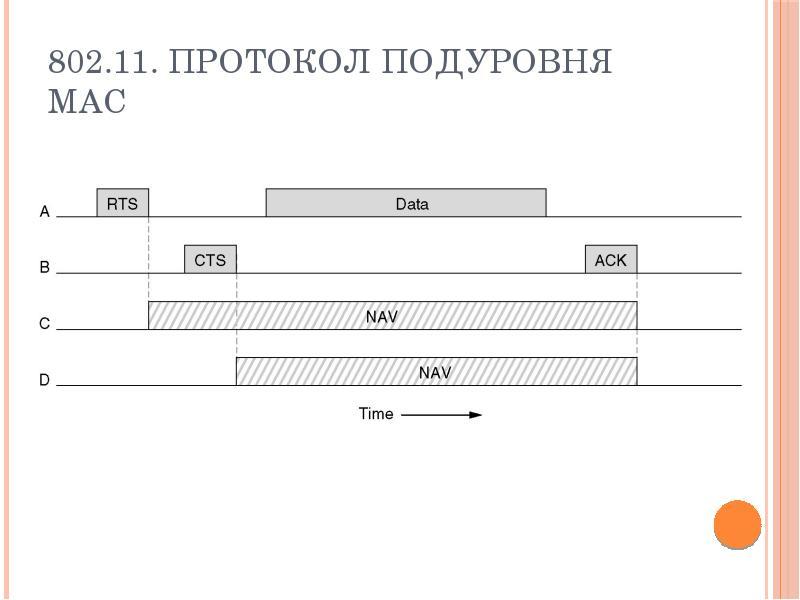 802. 11. Протокол подуровня MAC