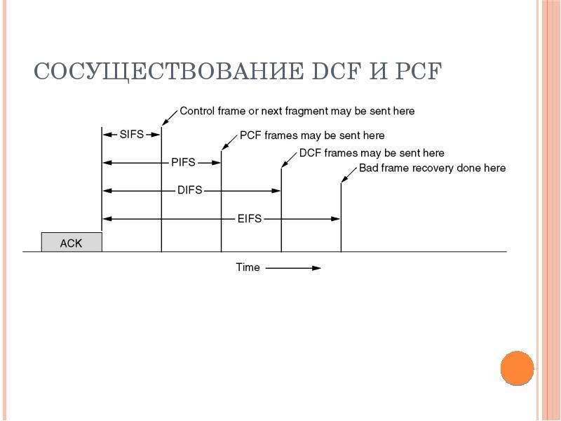 Сосуществование DCF и PCF
