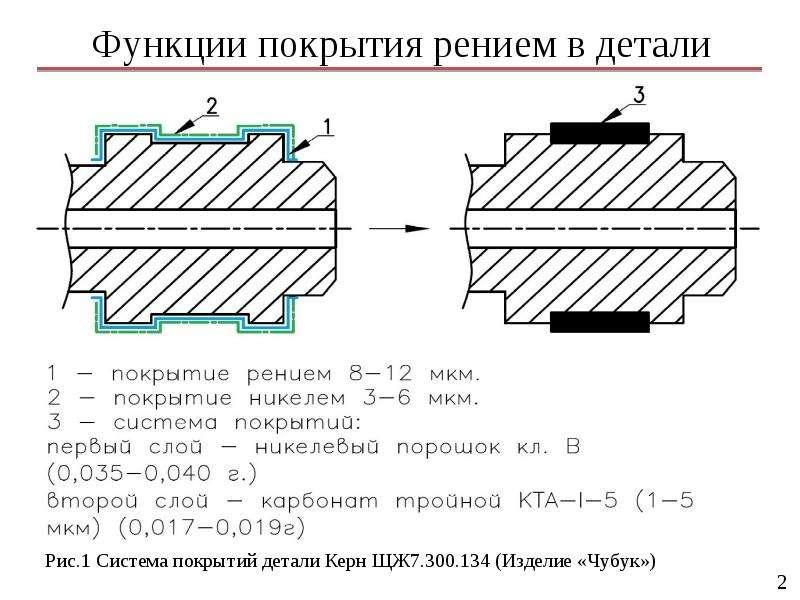 Функции покрытия рением в детали