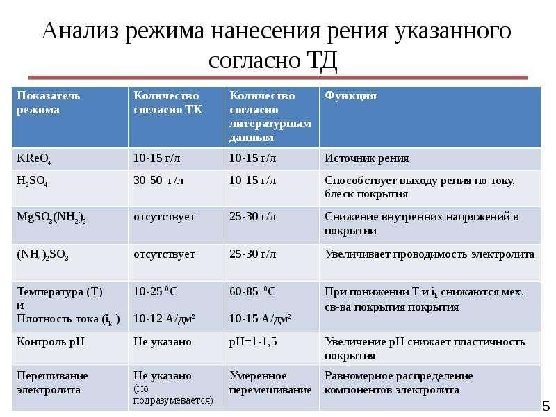Анализ режима нанесения рения указанного согласно ТД