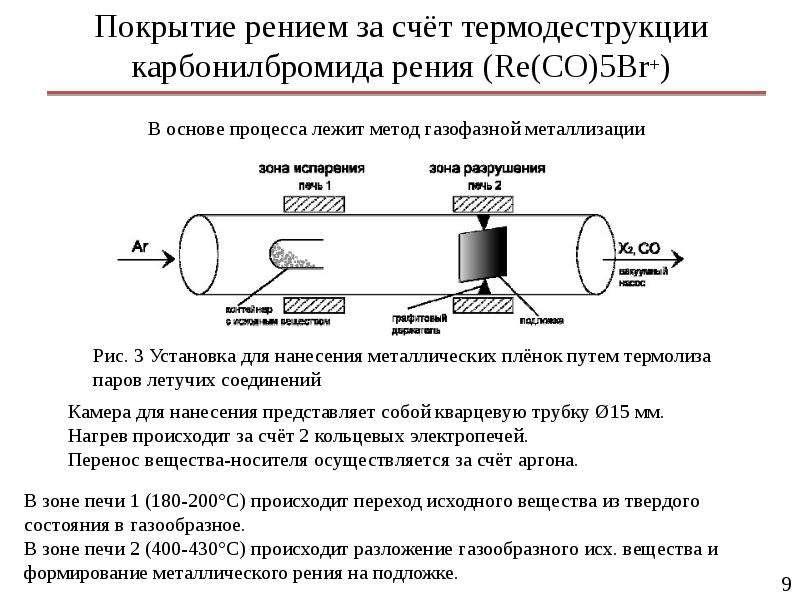 Покрытие рением за счёт термодеструкции карбонилбромида рения (Re(CO)5Br+)
