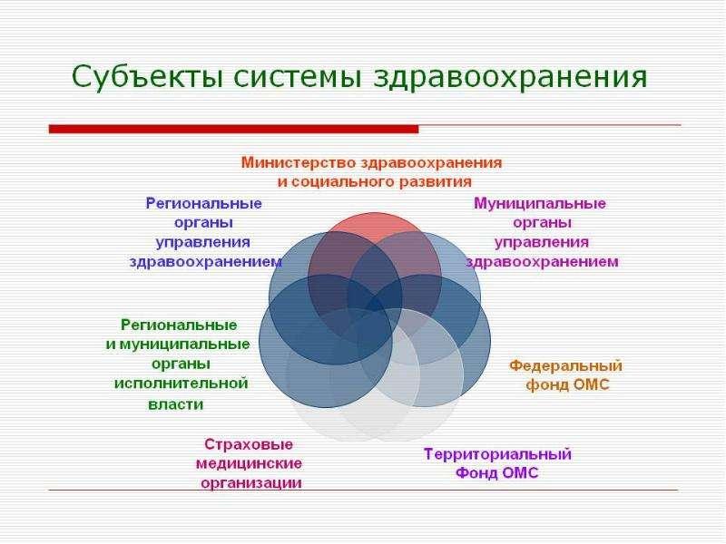 Система здравоохранения в Российской Федерации, слайд 8