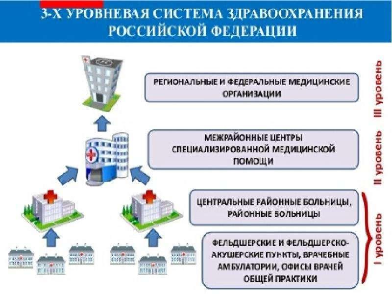 Система здравоохранения в Российской Федерации, слайд 9