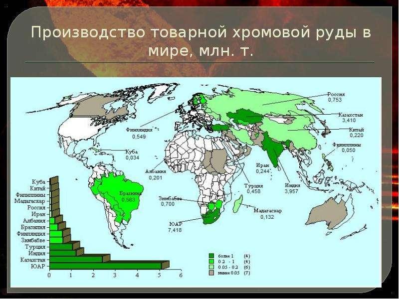 Производство товарной хромовой руды в мире, млн. т.
