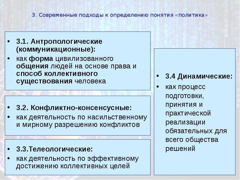 3. Современные подходы к определению понятия «политика» 3. 1. Антропологические (коммуникационные):