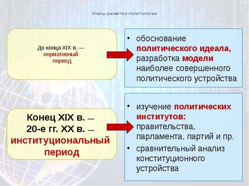 Этапы развития политологии обоснование политического идеала, разработка модели наиболее совершенного