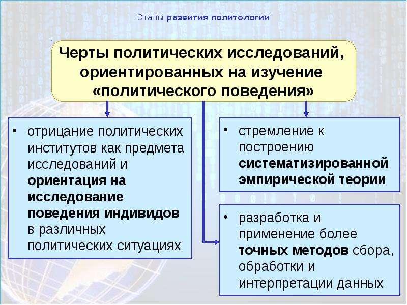 Этапы развития политологии отрицание политических институтов как предмета исследований и ориентация