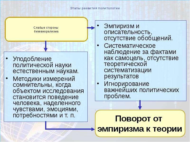 Этапы развития политологии Уподобление политической науки естественным наукам. Методики измерений со