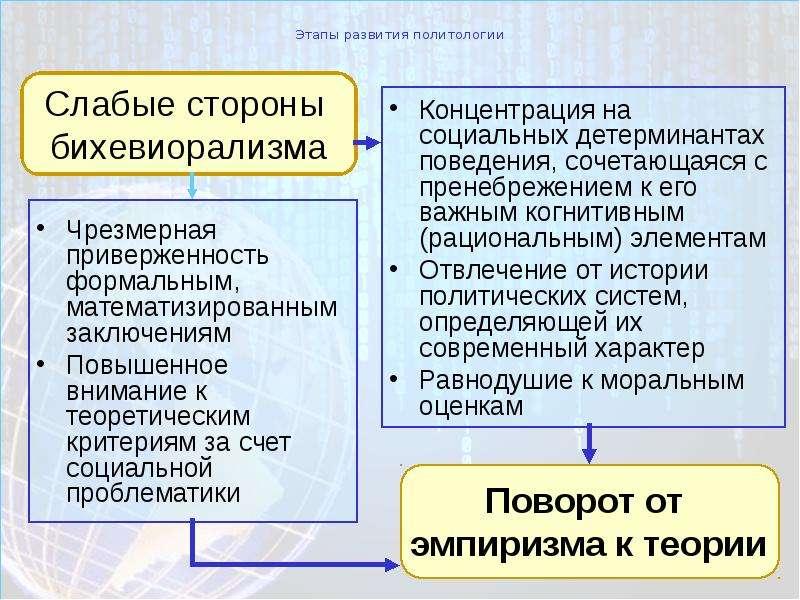 Этапы развития политологии Чрезмерная приверженность формальным, математизированным заключениям Повы