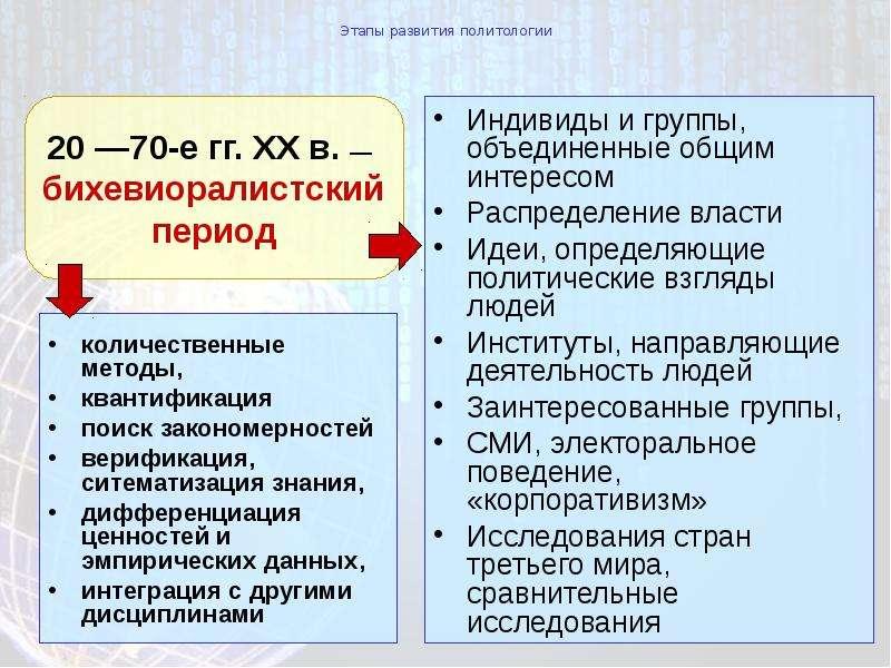 Этапы развития политологии Индивиды и группы, объединенные общим интересом Распределение власти Идеи