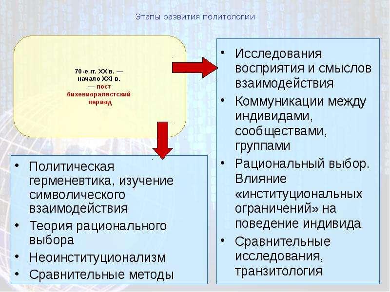 Этапы развития политологии Исследования восприятия и смыслов взаимодействия Коммуникации между индив