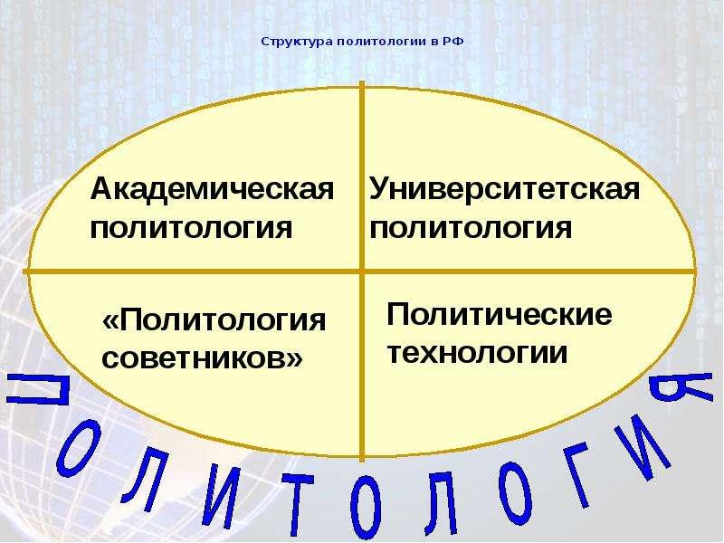 Структура политологии в РФ
