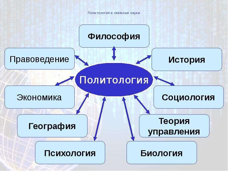 Политология и смежные науки