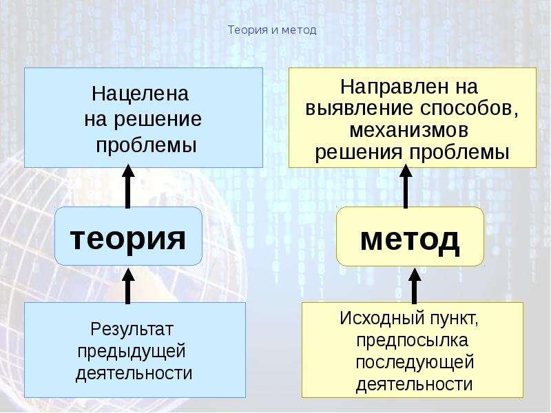 Теория и метод