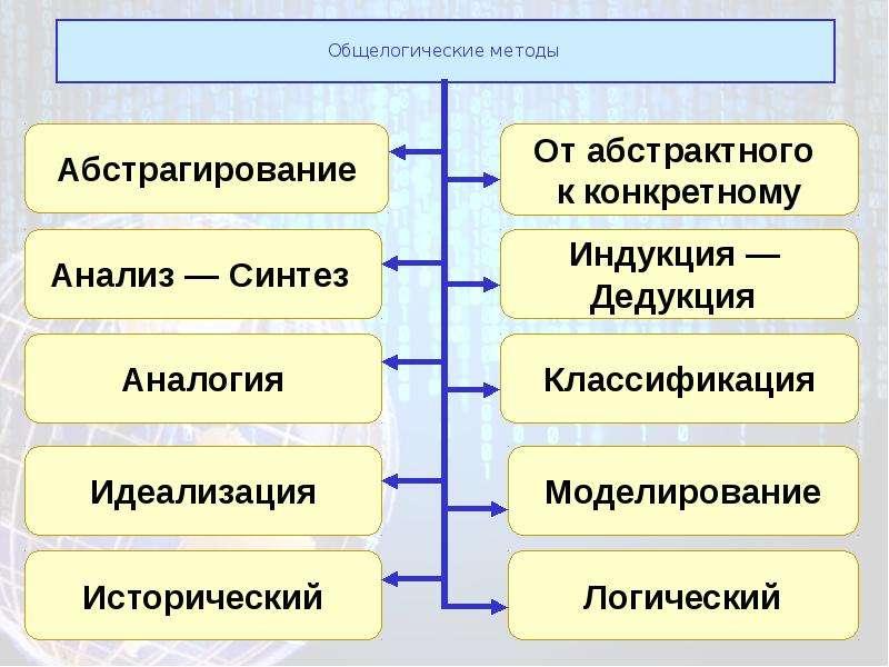 Общелогические методы