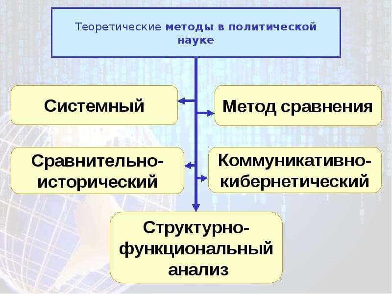 Теоретические методы в политической науке