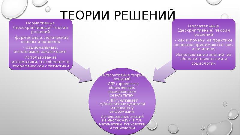 Теории решений