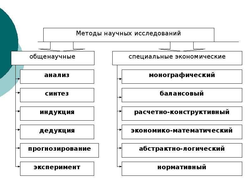 Предмет и объект науки «Экономика АПК», слайд 12