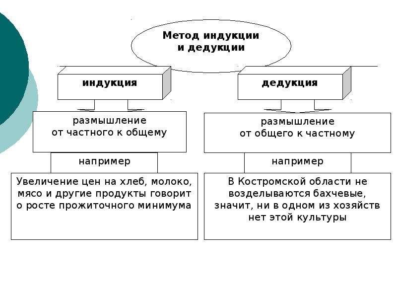 Предмет и объект науки «Экономика АПК», слайд 14