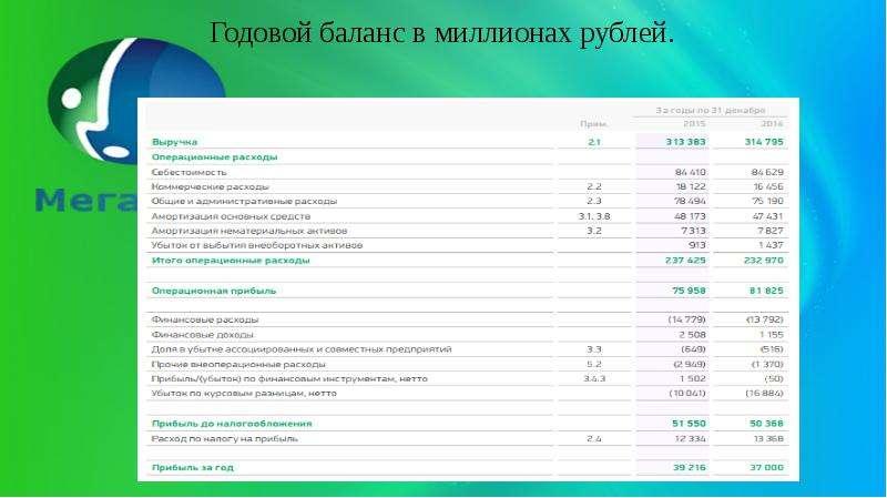 Годовой баланс в миллионах рублей.