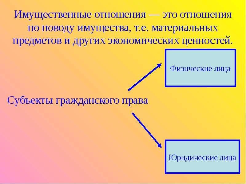 Имущественные отношения — это отношения по поводу имущества, т. е. материальных предметов и других э