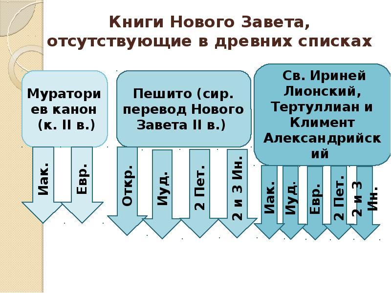 Книги Нового Завета, отсутствующие в древних списках