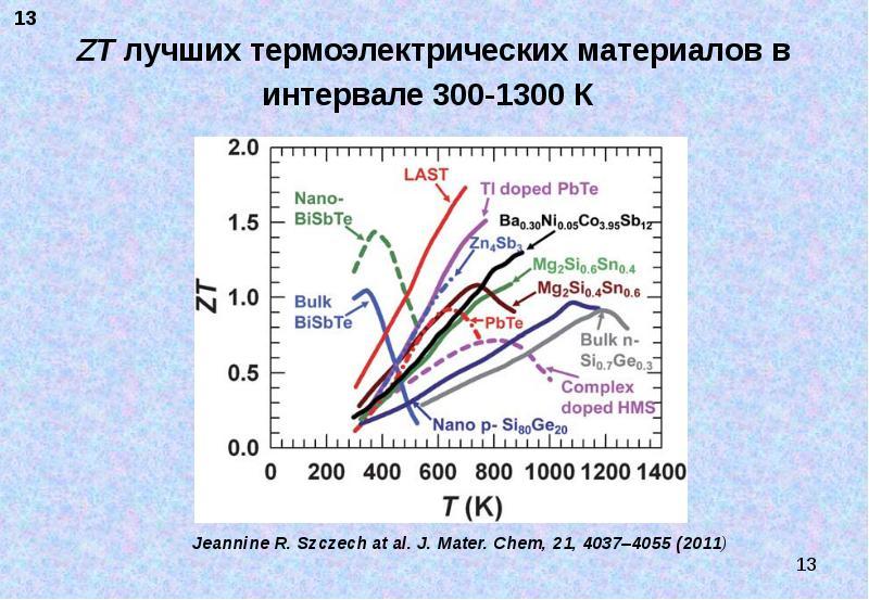 ZT лучших термоэлектрических материалов в интервале 300-1300 К