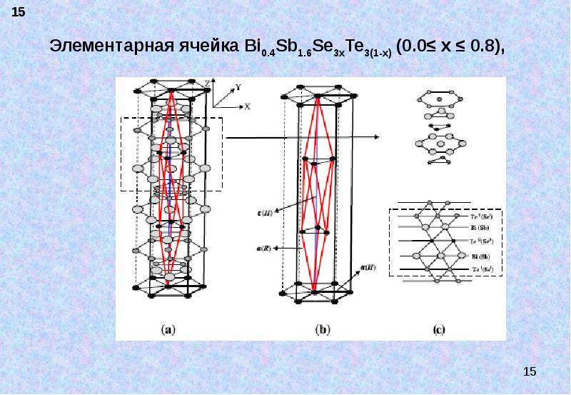 Элементарная ячейка Bi0. 4Sb1. 6Se3xTe3(1-x) (0. 0≤ x ≤ 0. 8),