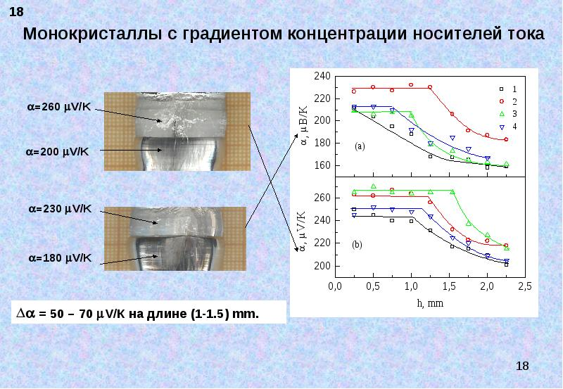 Монокристаллы с градиентом концентрации носителей тока