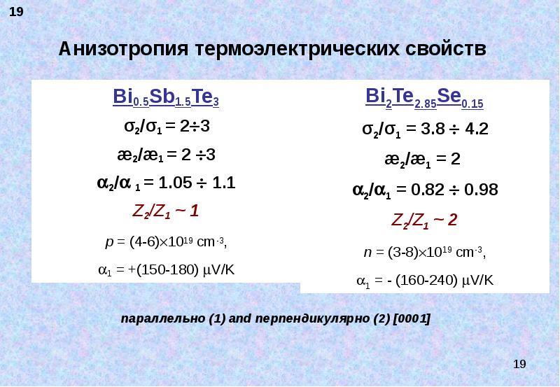 Анизотропия термоэлектрических свойств Bi0. 5Sb1. 5Te3 σ2/σ1 = 23 æ2/æ1 = 2 3 2/ 1 = 1. 05  1.