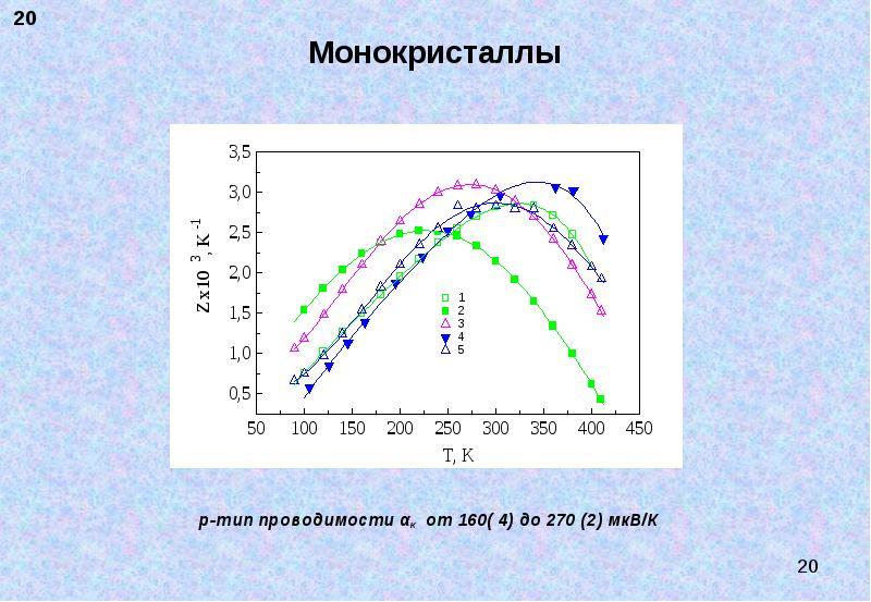 Монокристаллы р-тип проводимости αк от 160( 4) до 270 (2) мкВ/К
