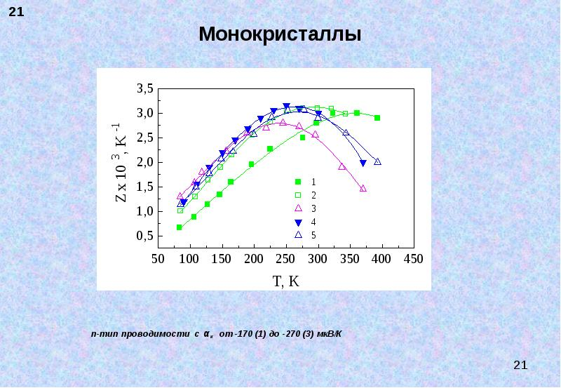 Монокристаллы n-тип проводимости с αк от -170 (1) до -270 (3) мкВ/К