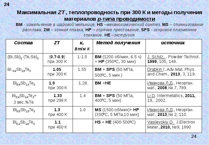 Максимальная ZT , теплопроводность при 300 К и методы получения материалов р-типа проводимости BМ -