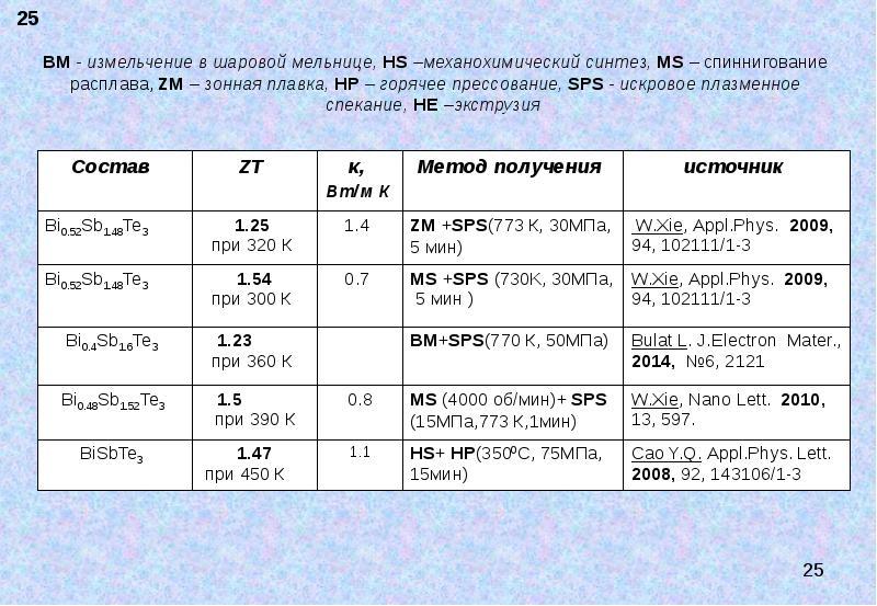 BМ - измельчение в шаровой мельнице, HS –механохимический синтез, МS – спиннигование расплава, ZM –