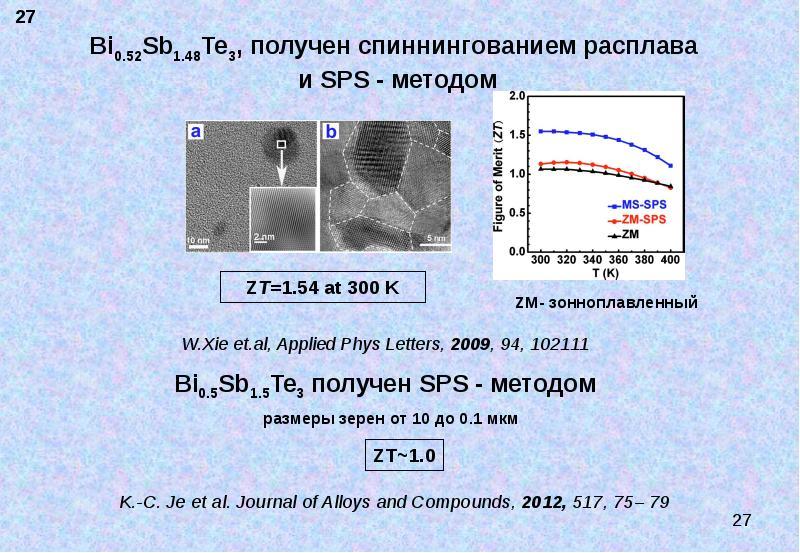 Bi0. 52Sb1. 48Te3, получен спиннингованием расплава и SPS - методом W. Xie et. al, Applied Phys Lett