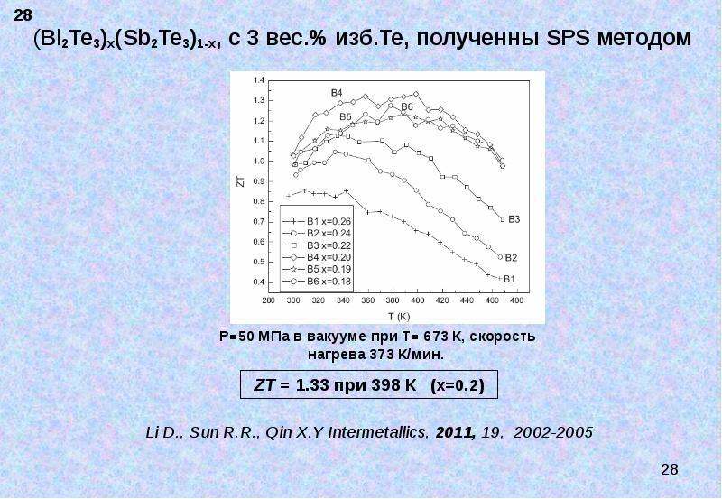 (Bi2Te3)x(Sb2Te3)1-x, с 3 вес. % изб. Те, полученны SPS методом (Bi2Te3)x(Sb2Te3)1-x, с 3 вес. % изб
