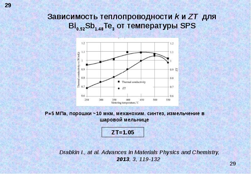 Термоэлектрические материалы. Современное состояние и пути повышения их эффективности, слайд 29