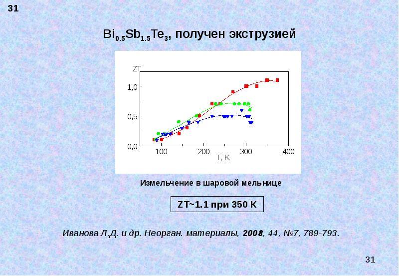 Bi0. 5Sb1. 5Te3, получен экструзией