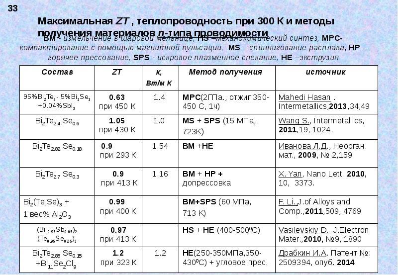 Максимальная ZT , теплопроводность при 300 К и методы получения материалов n-типа проводимости
