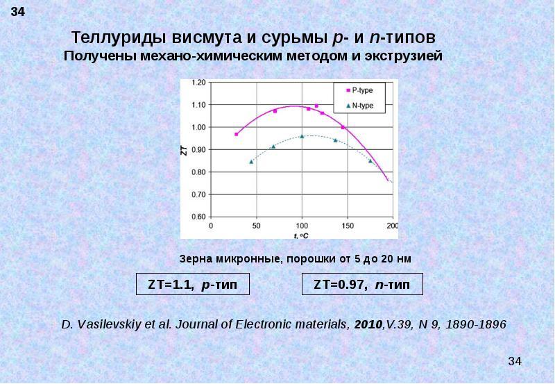 Термоэлектрические материалы. Современное состояние и пути повышения их эффективности, слайд 34