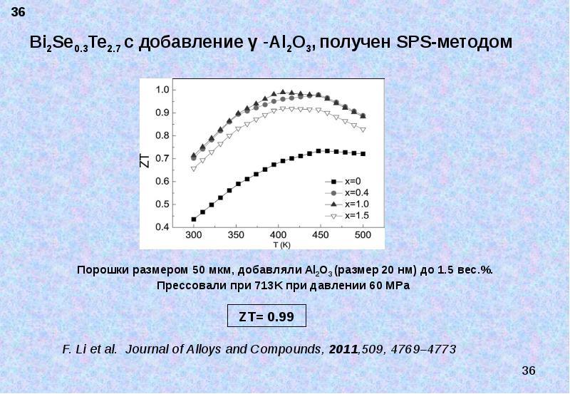 Термоэлектрические материалы. Современное состояние и пути повышения их эффективности, слайд 36