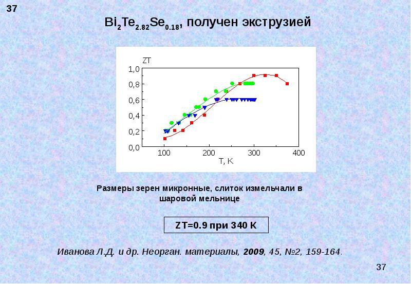Bi2Te2. 82Se0. 18, получен экструзией