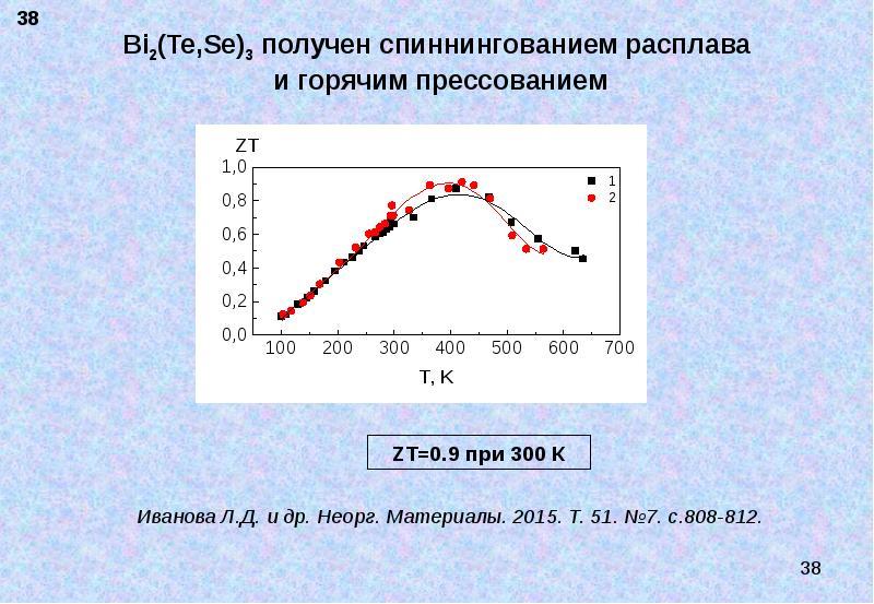 Bi2(Te,Se)3 получен спиннингованием расплава и горячим прессованием