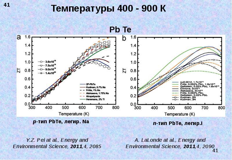 Температуры 400 - 900 К