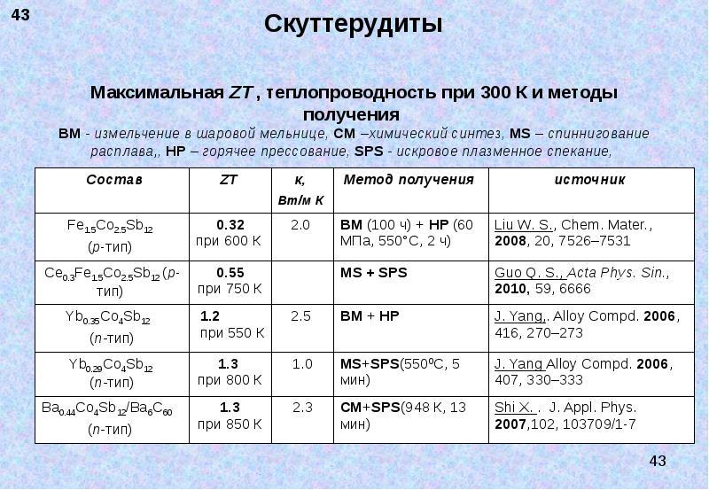 Скуттерудиты Максимальная ZT , теплопроводность при 300 К и методы получения BМ - измельчение в шаро