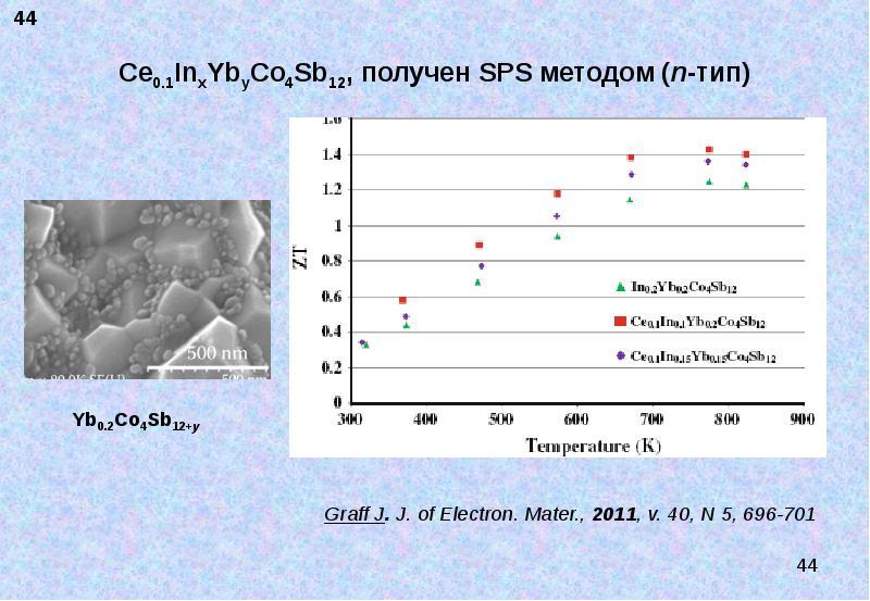 Ce0. 1InxYbyCo4Sb12, получен SPS методом (n-тип) Graff J. J. of Electron. Mater. , 2011, v. 40, N 5,