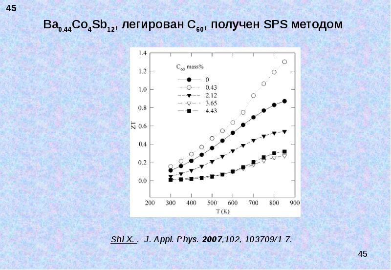 Ba0. 44Co4Sb12, легирован C60, получен SPS методом