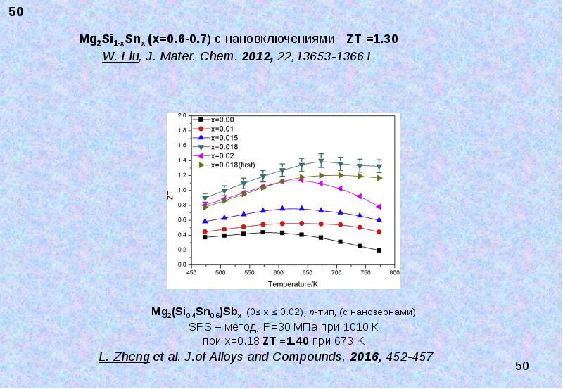 Термоэлектрические материалы. Современное состояние и пути повышения их эффективности, слайд 50