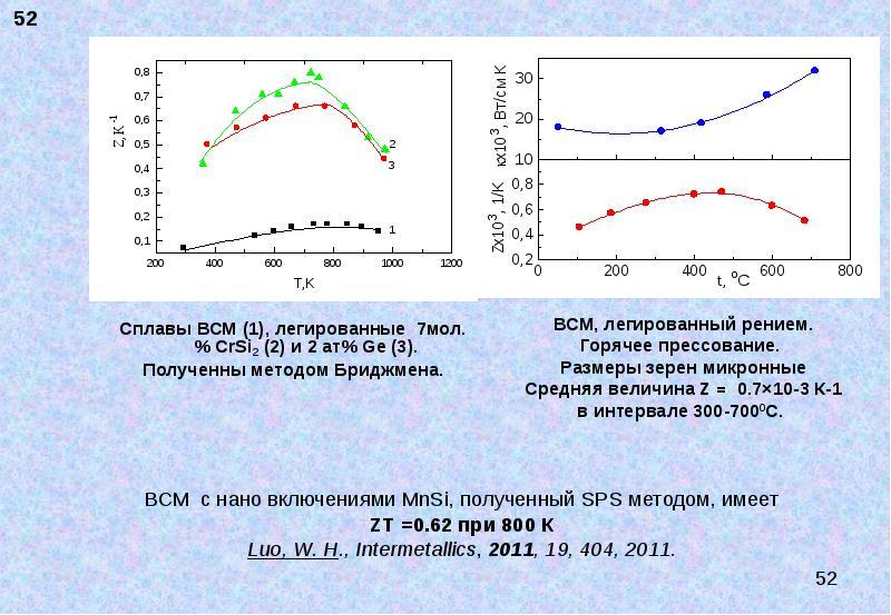 Сплавы ВСМ (1), легированные 7мол. % CrSi2 (2) и 2 ат% Ge (3). Сплавы ВСМ (1), легированные 7мол. %